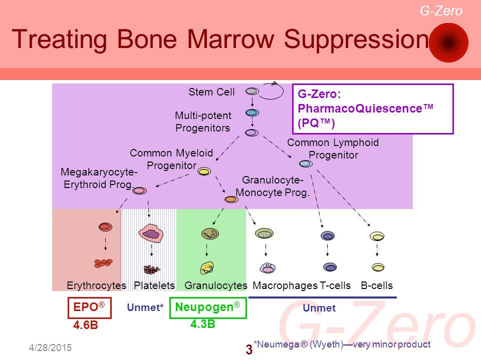 G-Zero 3 4/28/2015 Treating Bone Marrow Suppression EPO ® Unmet* Neupogen ® G-Zero: PharmacoQuiescence™ (PQ™) 4.6B 4.3B *Neumega ® (Wyeth)—very minor product T-cellsB-cellsGranulocytesErythrocytesPlateletsMacrophages Common Lymphoid Progenitor Common Myeloid Progenitor Stem Cell Megakaryocyte- Erythroid Prog.