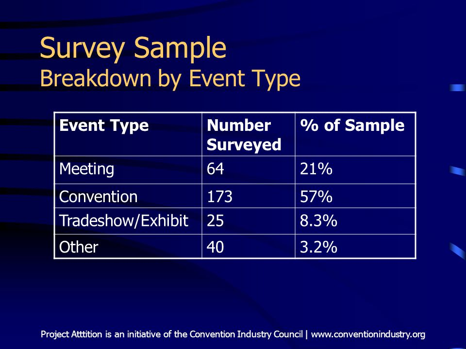Project Atttition is an initiative of the Convention Industry Council | www.conventionindustry.org Survey Sample Breakdown by Event Type Event TypeNumber Surveyed % of Sample Meeting6421% Convention17357% Tradeshow/Exhibit258.3% Other403.2%