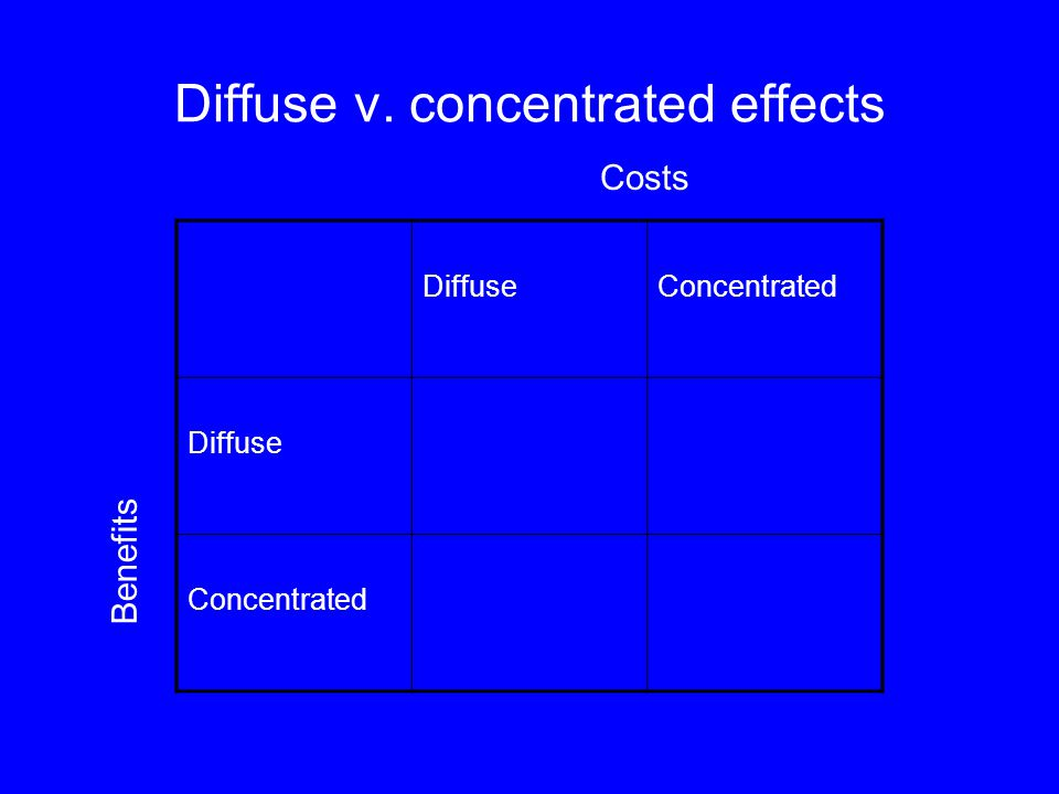 Diffuse v. concentrated effects DiffuseConcentrated Diffuse Concentrated Costs Benefits