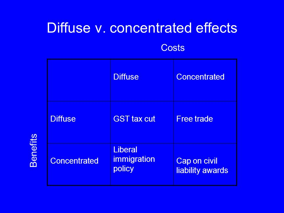 Diffuse v. concentrated effects DiffuseConcentrated DiffuseGST tax cutFree trade Concentrated Liberal immigration policy Cap on civil liability awards