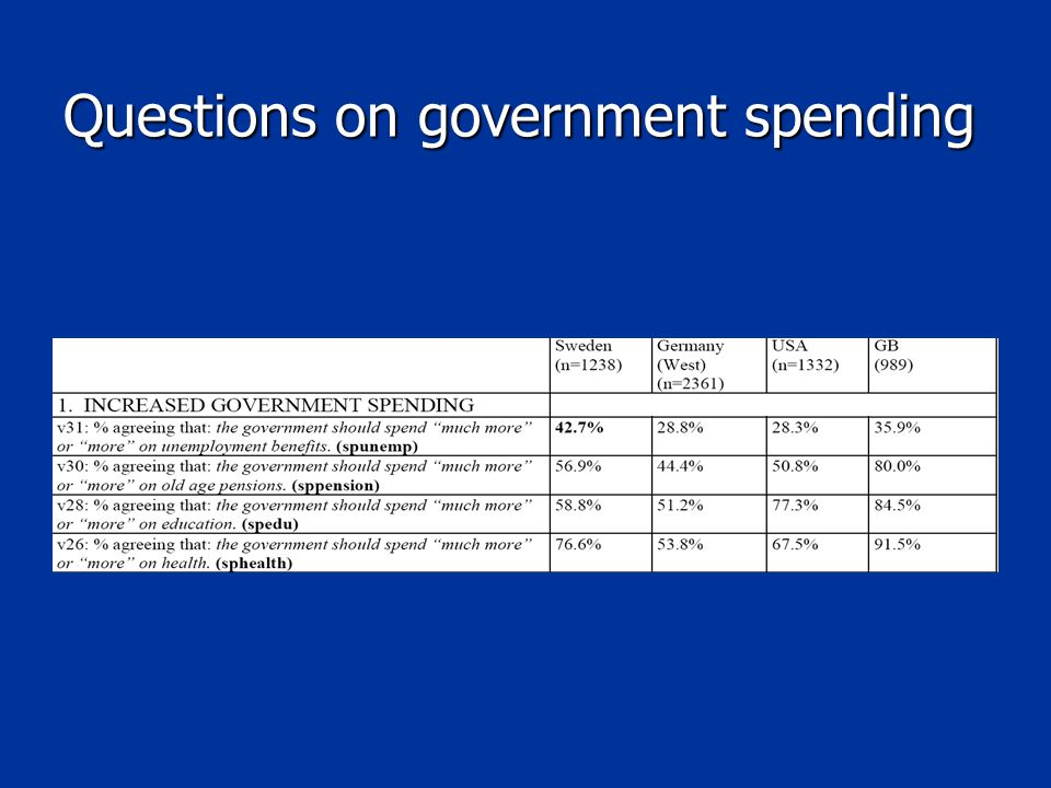 Questions on government spending