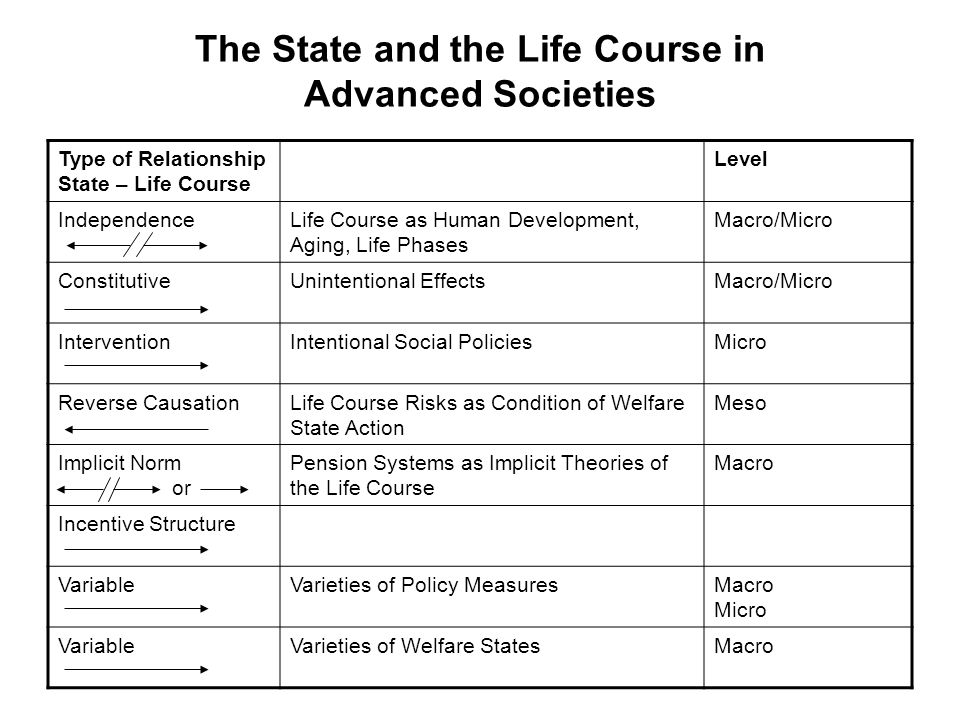 Dualistic Life Course Regimes Open/ Low Trust Closed/ High Trust (Re-)commodification Political Economy: Interaction of State, Family, Economy De-commodification Deregulated Corporatist/ Flexibly Coordinated