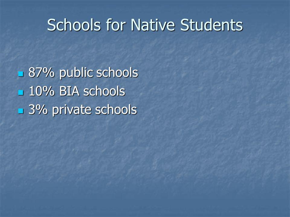 Schools for Native Students 87% public schools 87% public schools 10% BIA schools 10% BIA schools 3% private schools 3% private schools