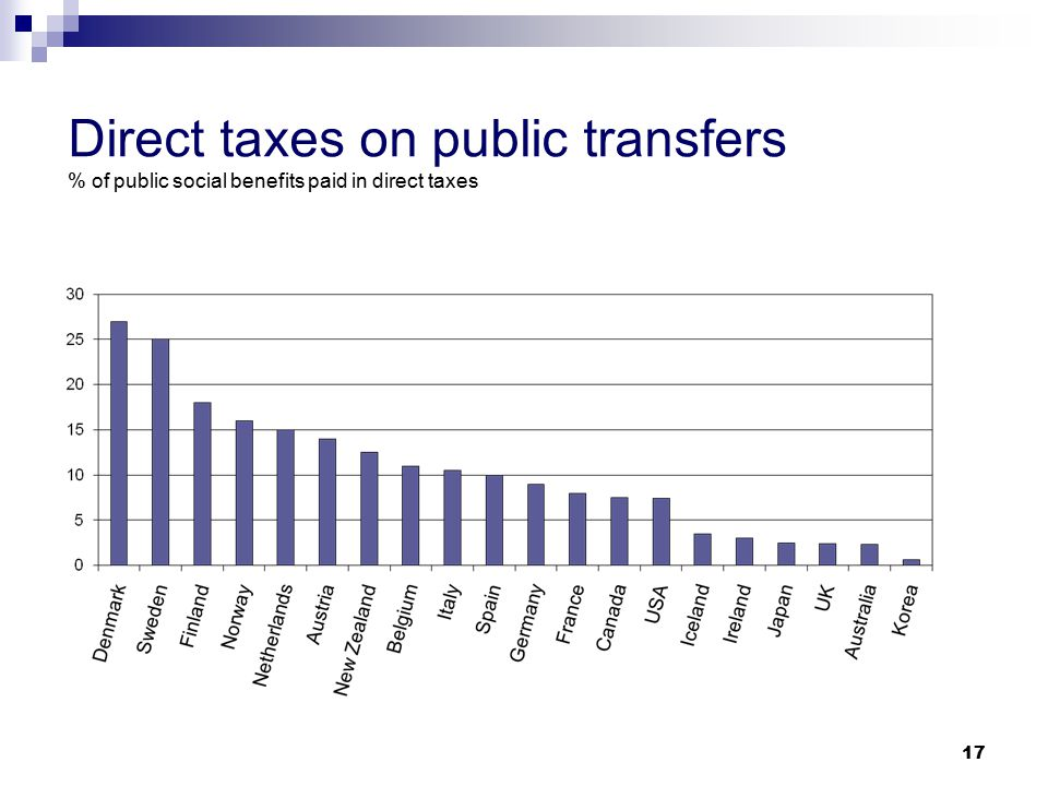 17 Direct taxes on public transfers % of public social benefits paid in direct taxes