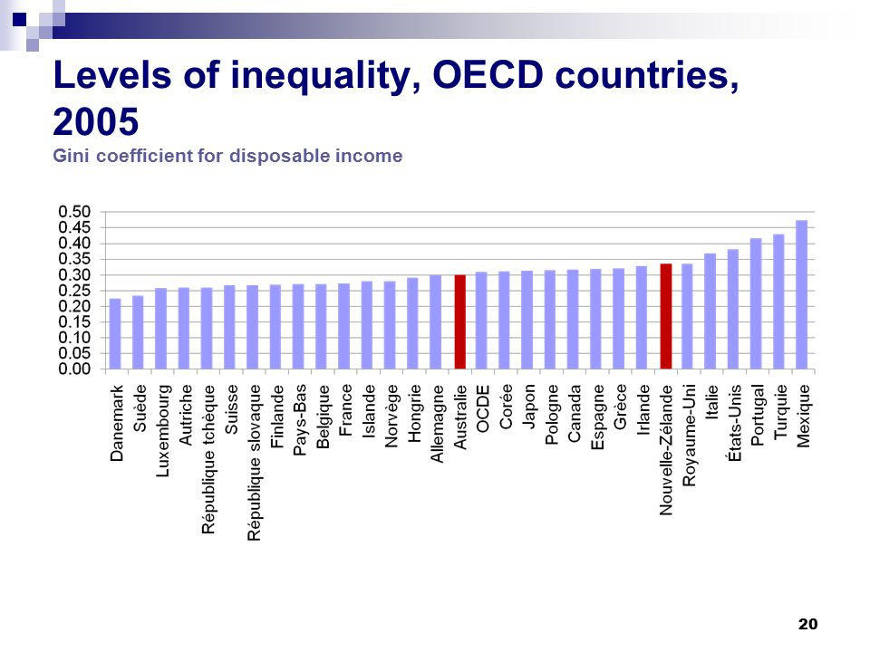 20 Levels of inequality, OECD countries, 2005 Gini coefficient for disposable income