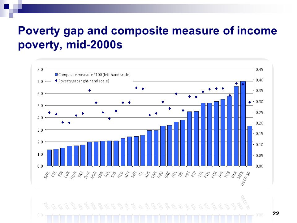 22 Poverty gap and composite measure of income poverty, mid-2000s