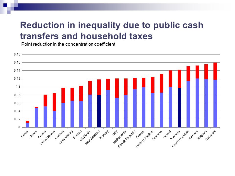 Reduction in inequality due to public cash transfers and household taxes Point reduction in the concentration coefficient