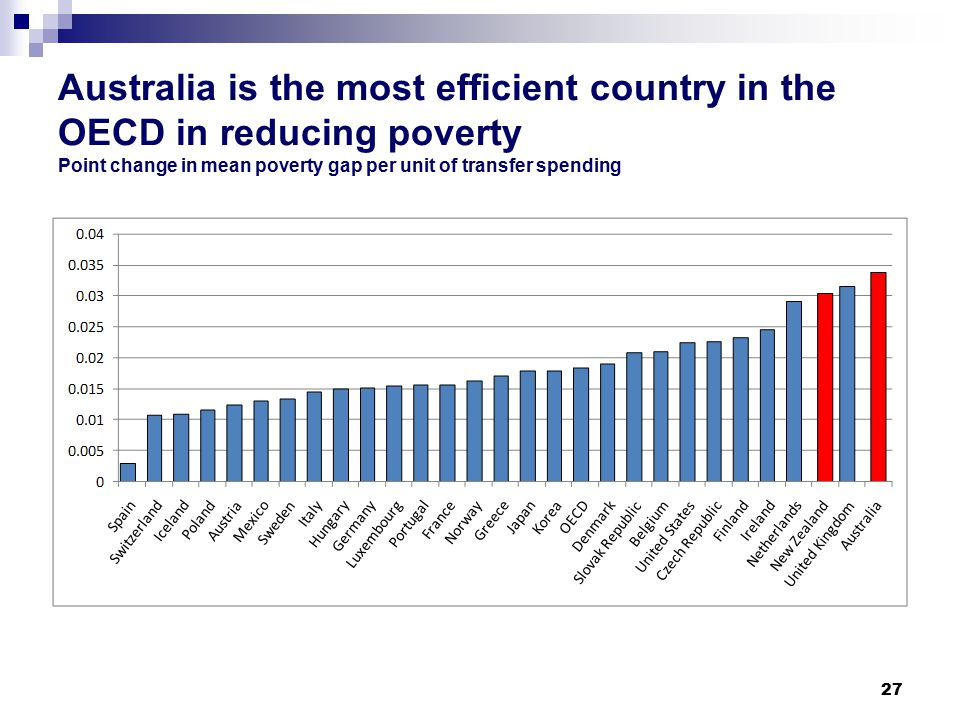 Australia is the most efficient country in the OECD in reducing poverty Point change in mean poverty gap per unit of transfer spending 27