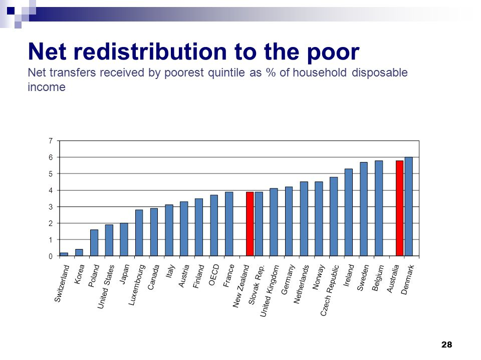 28 Net redistribution to the poor Net transfers received by poorest quintile as % of household disposable income
