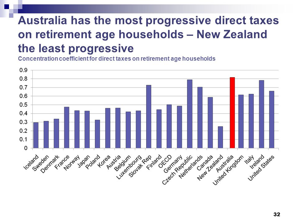 Australia has the most progressive direct taxes on retirement age households – New Zealand the least progressive Concentration coefficient for direct taxes on retirement age households 32