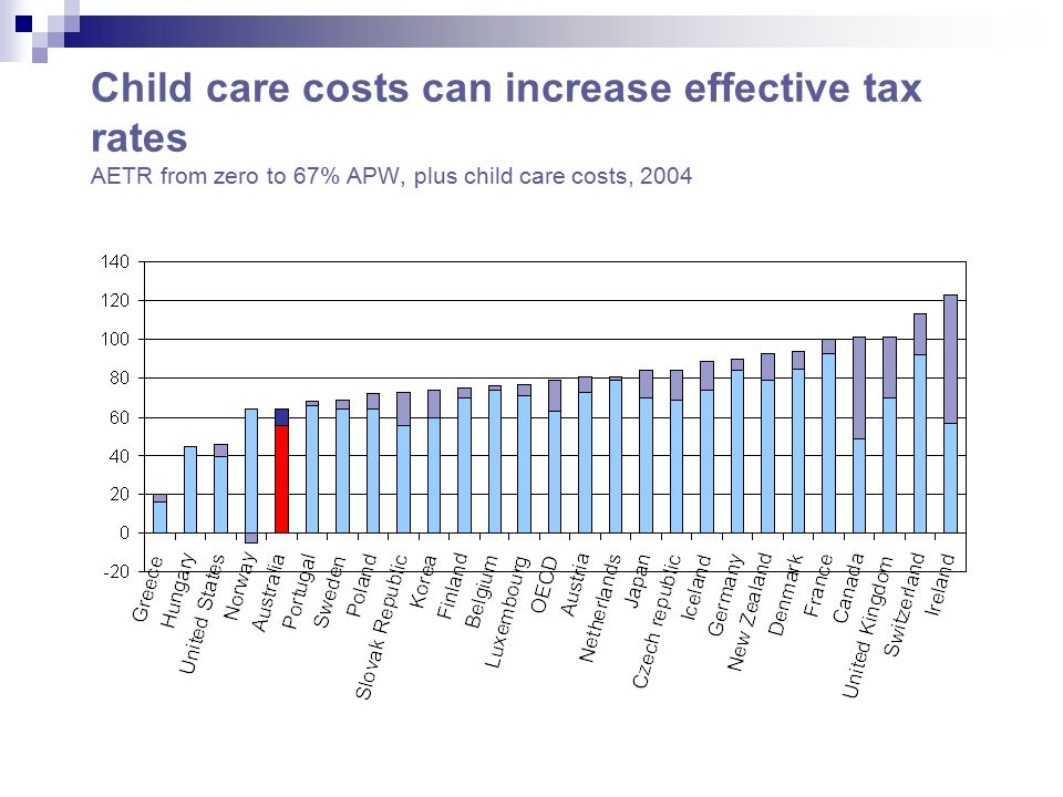 Child care costs can increase effective tax rates AETR from zero to 67% APW, plus child care costs, 2004