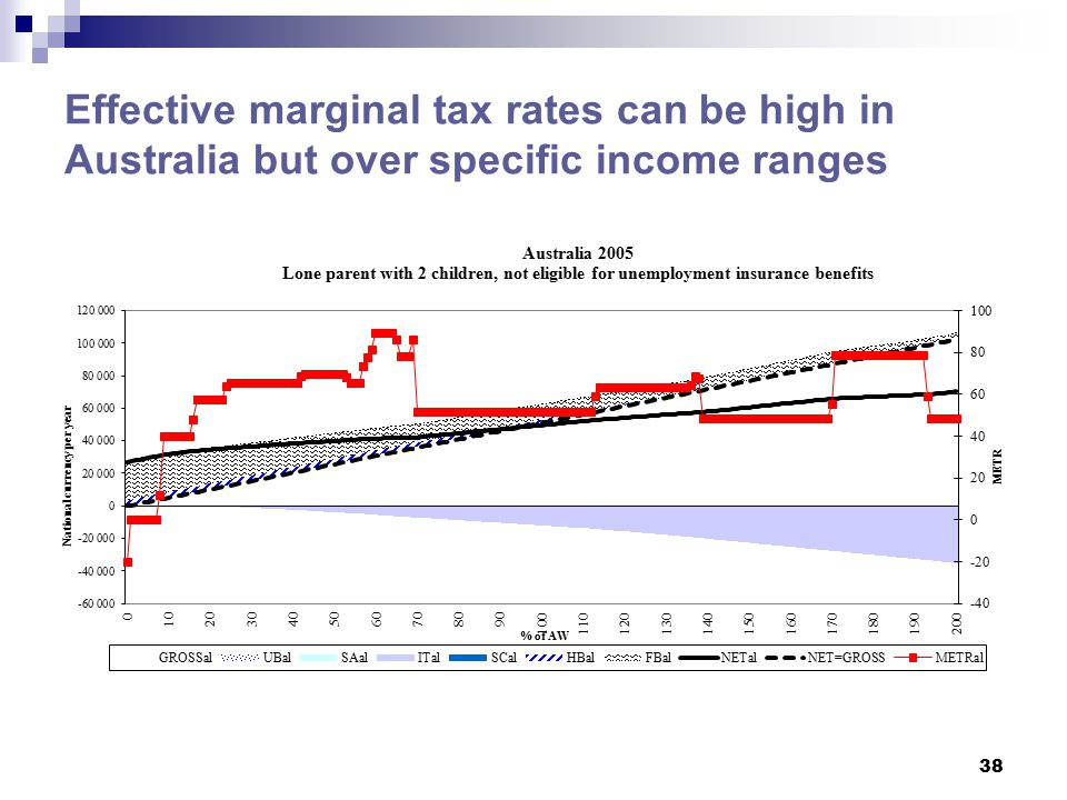 Effective marginal tax rates can be high in Australia but over specific income ranges 38