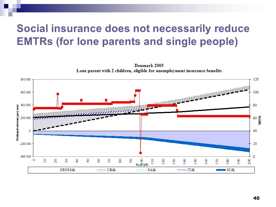Social insurance does not necessarily reduce EMTRs (for lone parents and single people) 40