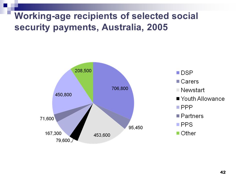 Working-age recipients of selected social security payments, Australia, 2005 42
