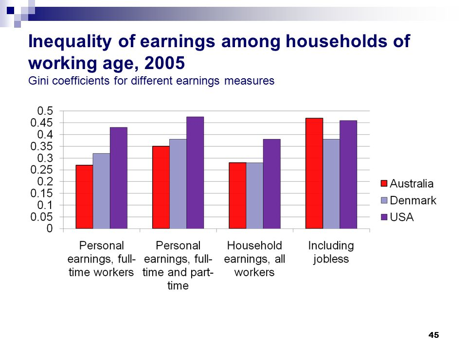 Inequality of earnings among households of working age, 2005 Gini coefficients for different earnings measures 45
