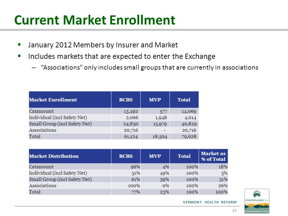 VERMONT HEALTH REFORM Current Market Enrollment  January 2012 Members by Insurer and Market  Includes markets that are expected to enter the Exchang