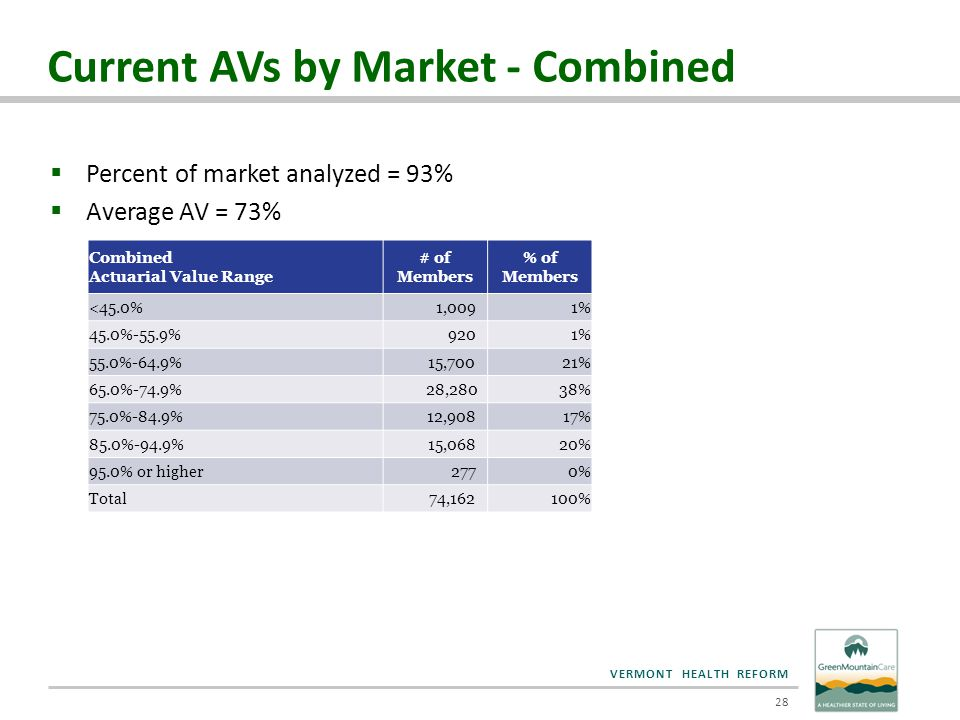 VERMONT HEALTH REFORM Current AVs by Market - Combined  Percent of market analyzed = 93%  Average AV = 73% Combined Actuarial Value Range # of Membe
