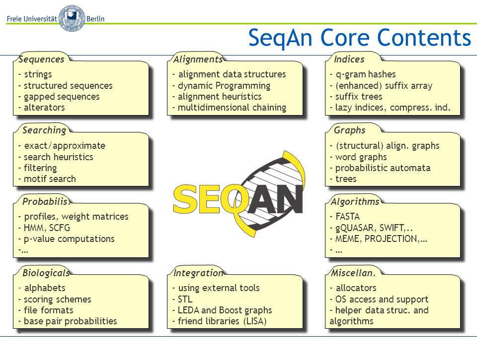 SeqAn Core Contents - strings - structured sequences - gapped sequences - alterators - profiles, weight matrices - HMM, SCFG - p-value computations -… Sequences Searching - exact/approximate - search heuristics - filtering - motif search Probabilis.