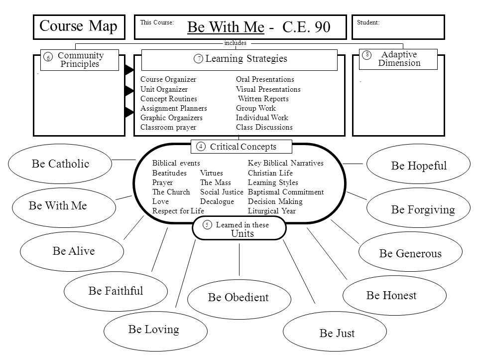 Community Principles Learning Strategies Course Map This Course: includes Adaptive Dimension Student: Critical Concepts Learned in these Units 5 4 6 7 8 Be Catholic Be With Me Be Alive Be Faithful Be Loving Be Obedient Be Just Be Honest Be Generous Be Forgiving Be Hopeful Be With Me - C.E.