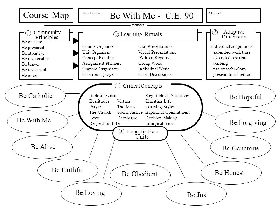Community Principles Learning Rituals Course Map This Course: includes Adaptive Dimension Student: Critical Concepts Learned in these Units 5 4 6 7 8 Be Catholic Be With Me Be Alive Be Faithful Be Loving Be Obedient Be Just Be Honest Be Generous Be Forgiving Be Hopeful Be With Me - C.E.