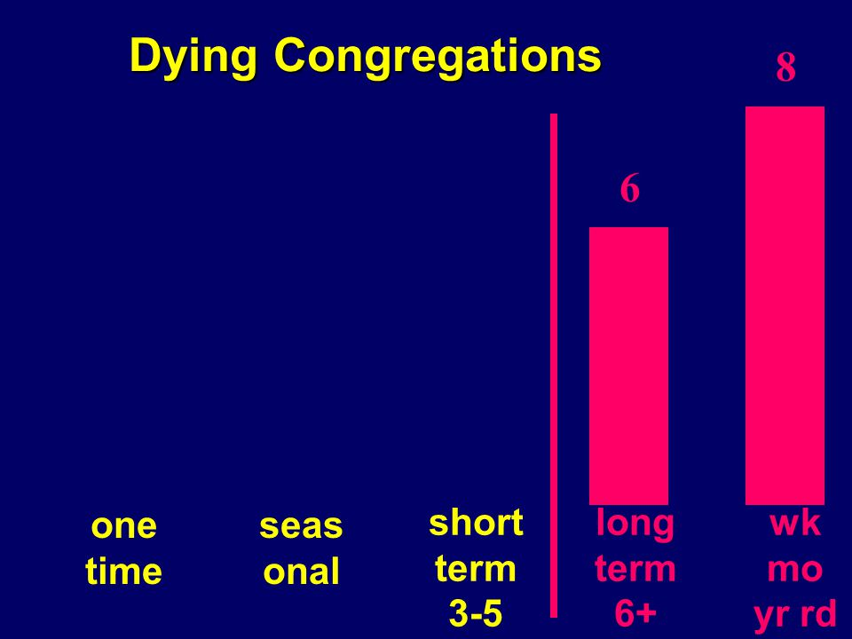 Dying Congregations long term 6+ wk mo yr rd short term 3-5 seas onal one time 8 6