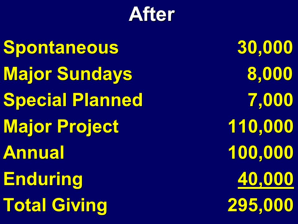 After After Spontaneous 30,000 Major Sundays 8,000 Special Planned 7,000 Major Project 110,000 Annual 100,000 Enduring 40,000 Total Giving 295,000