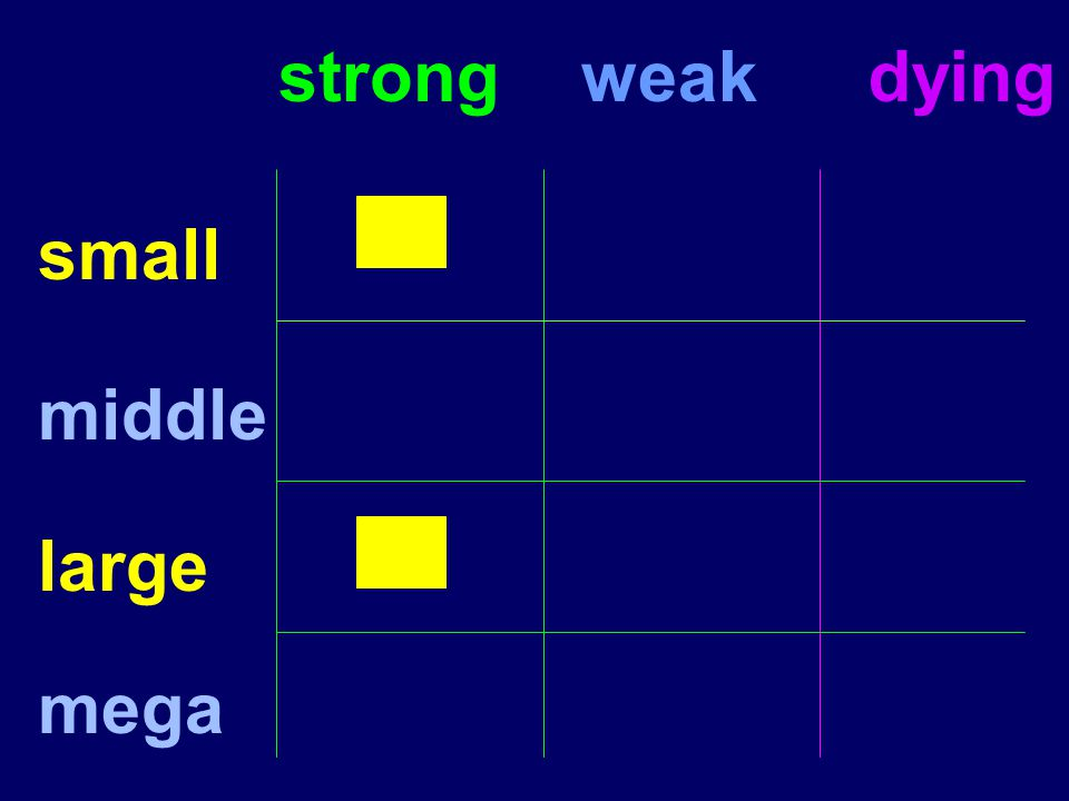 small strongweakdying middle large mega