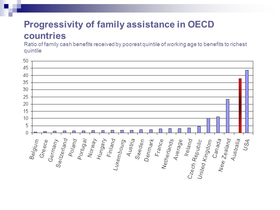 Progressivity of family assistance in OECD countries Ratio of family cash benefits received by poorest quintile of working age to benefits to richest quintile