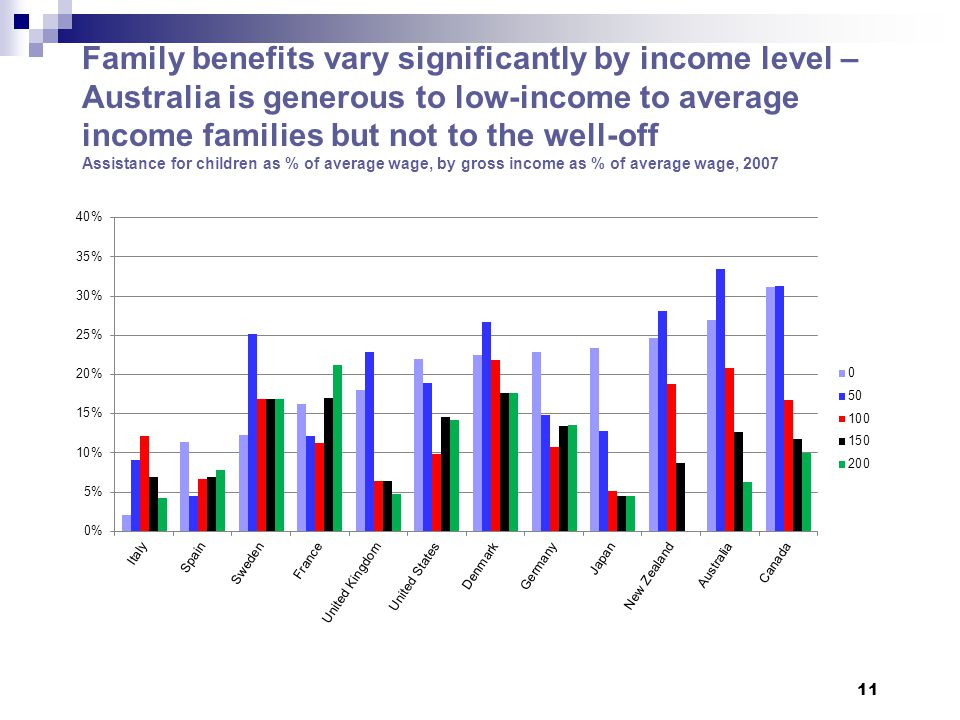 11 Family benefits vary significantly by income level – Australia is generous to low-income to average income families but not to the well-off Assistance for children as % of average wage, by gross income as % of average wage, 2007