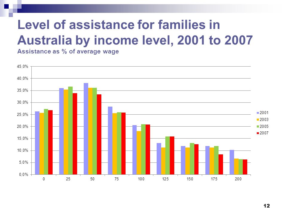 Level of assistance for families in Australia by income level, 2001 to 2007 Assistance as % of average wage 12