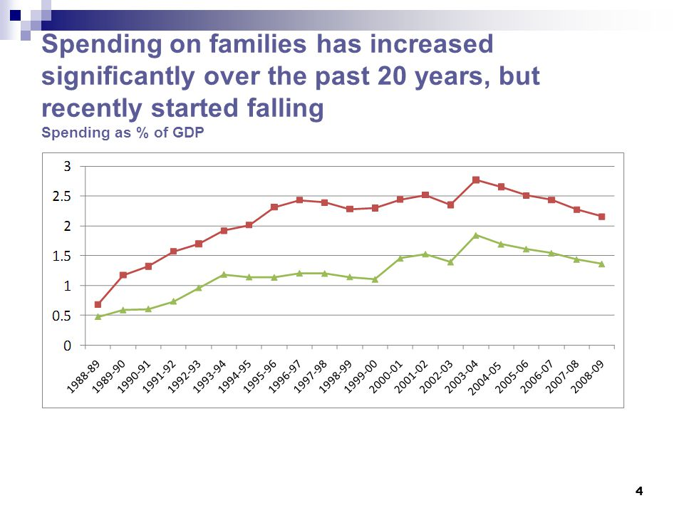 Spending on families has increased significantly over the past 20 years, but recently started falling Spending as % of GDP 4