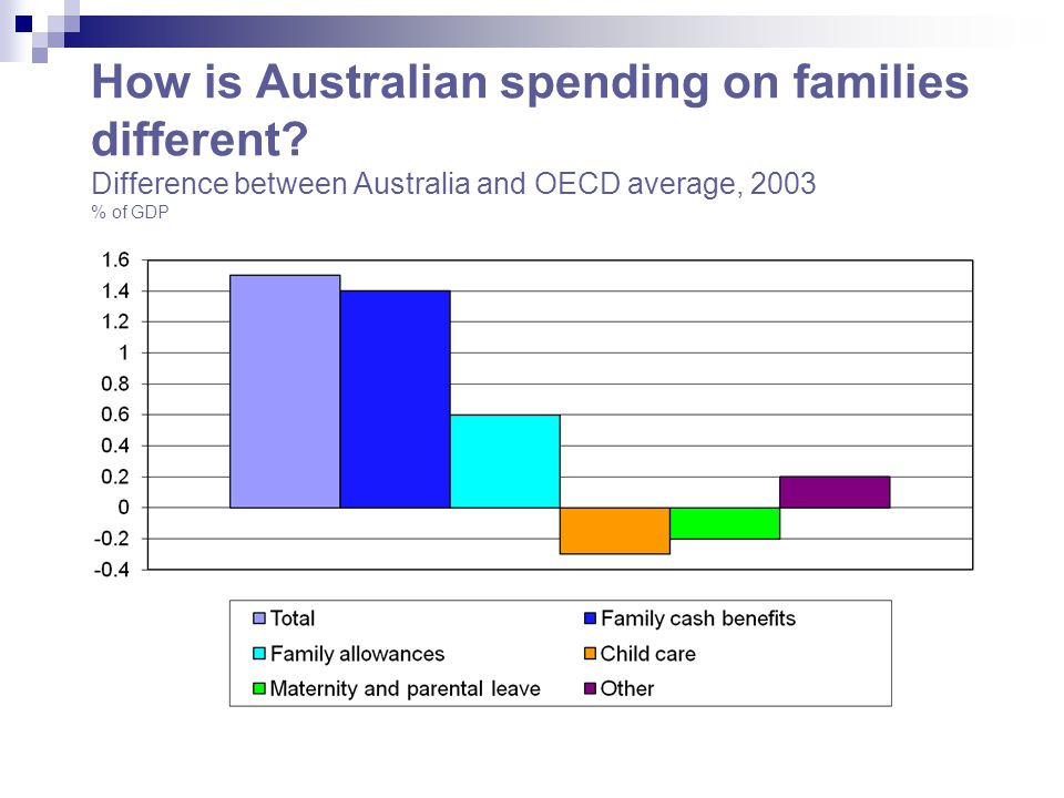 How is Australian spending on families different.