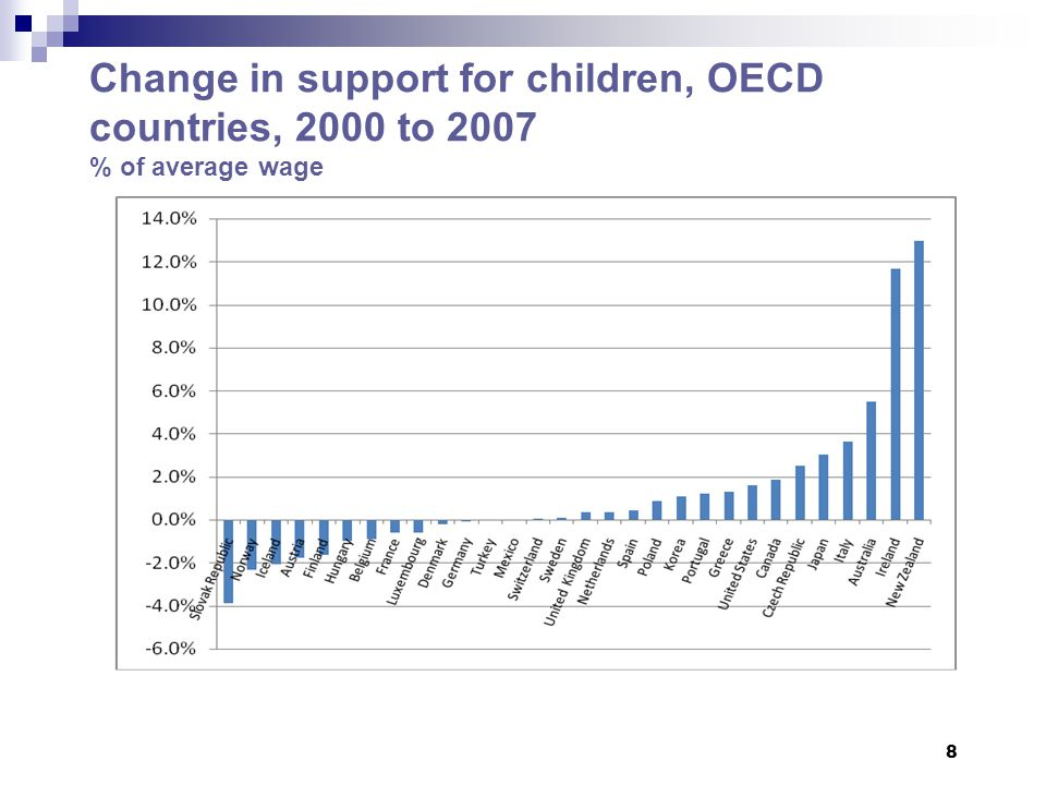 Change in support for children, OECD countries, 2000 to 2007 % of average wage 8