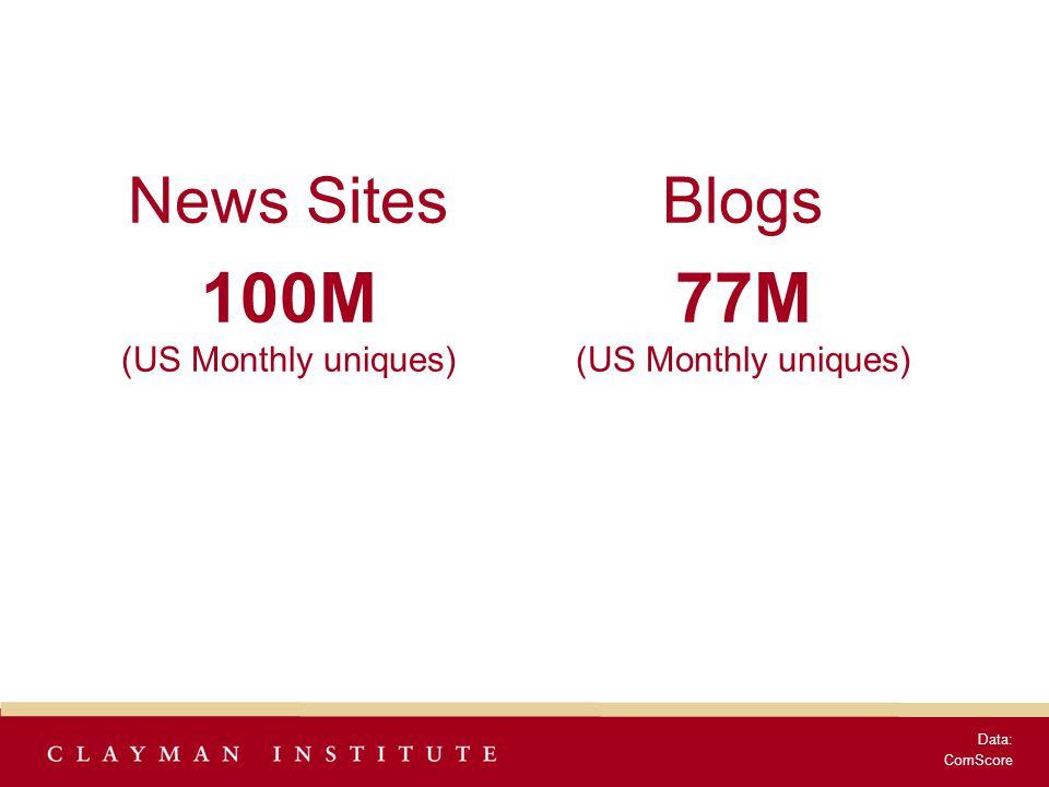 News Sites 100M (US Monthly uniques) Data: ComScore Blogs 77M (US Monthly uniques)