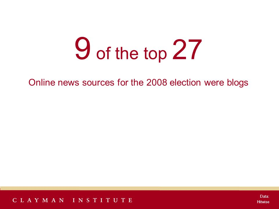 9 of the top 27 Online news sources for the 2008 election were blogs Data: Hitwise