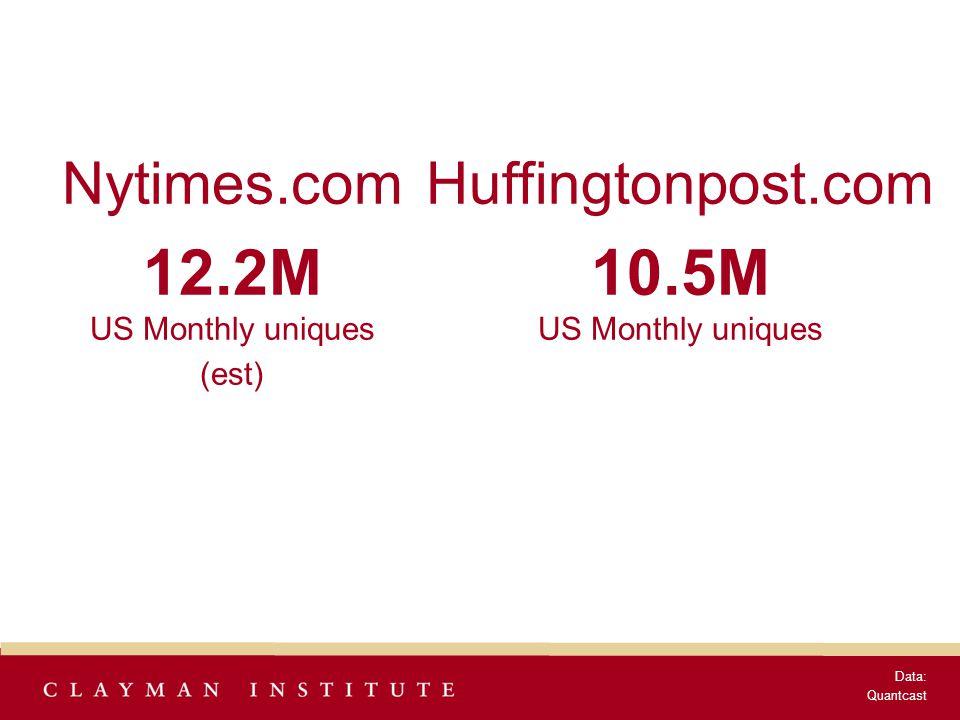 Nytimes.com 12.2M US Monthly uniques (est) Data: Quantcast Huffingtonpost.com 10.5M US Monthly uniques