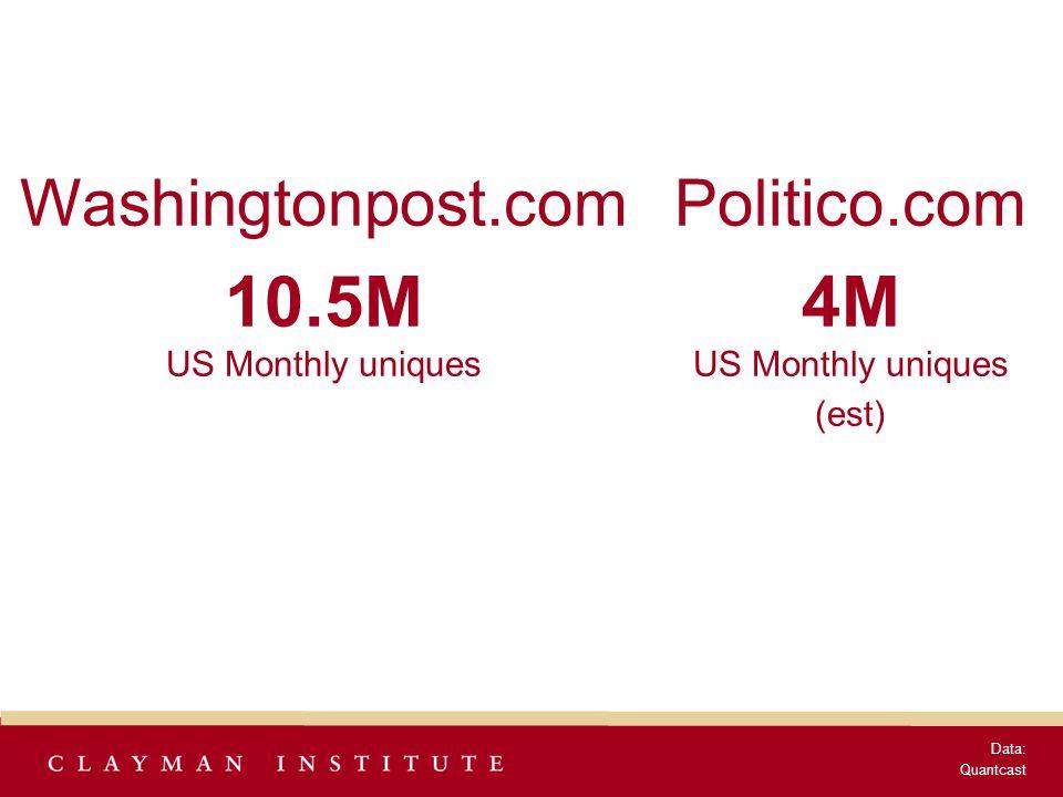 Politico.com 4M US Monthly uniques (est) Data: Quantcast Washingtonpost.com 10.5M US Monthly uniques