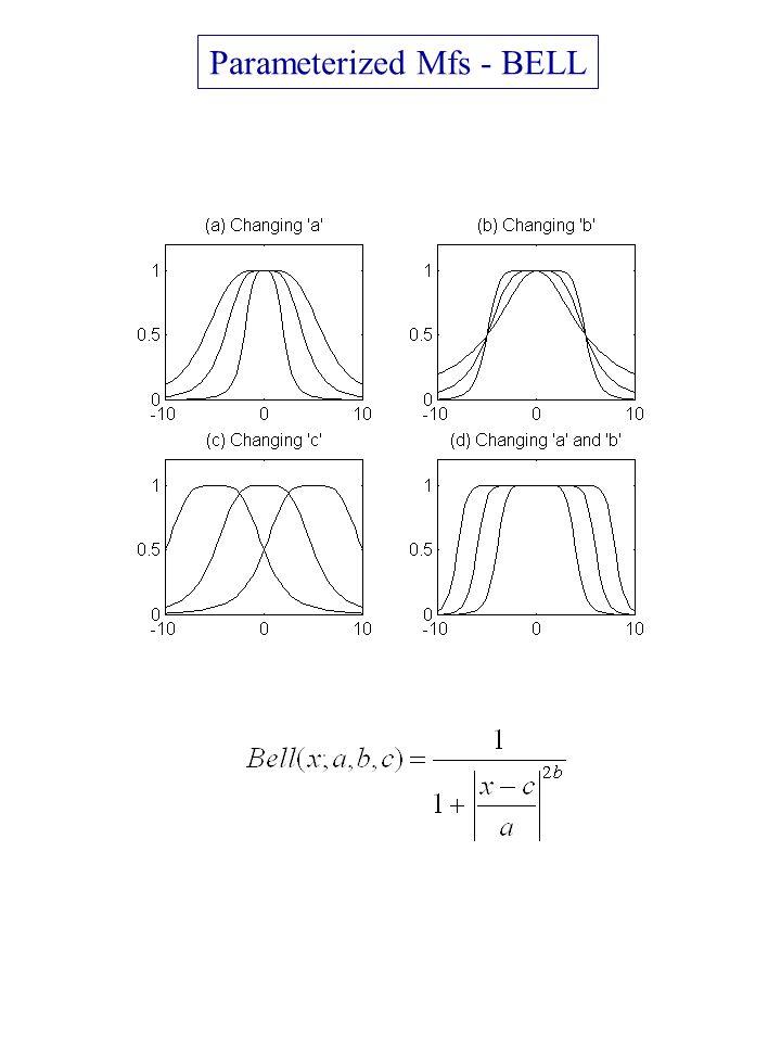 Parameterized Mfs - BELL