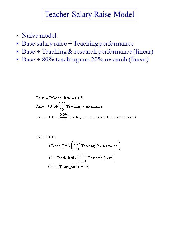 Teacher Salary Raise Model Naïve model Base salary raise + Teaching performance Base + Teaching & research performance (linear) Base + 80% teaching and 20% research (linear)
