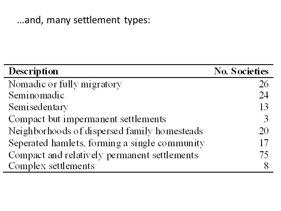 …and, many settlement types: