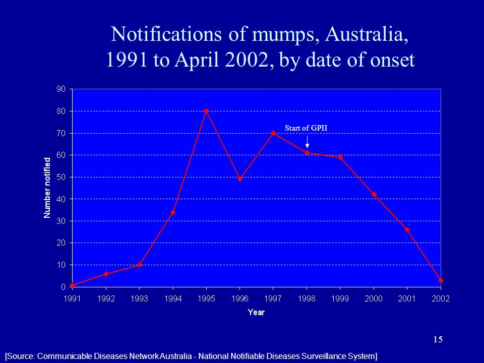 Start of GPII 15 Notifications of mumps, Australia, 1991 to April 2002, by date of onset [Source: Communicable Diseases Network Australia - National Notifiable Diseases Surveillance System]