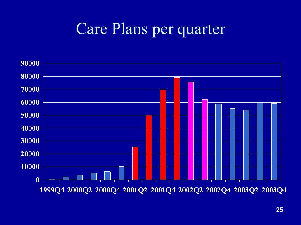 25 Care Plans per quarter