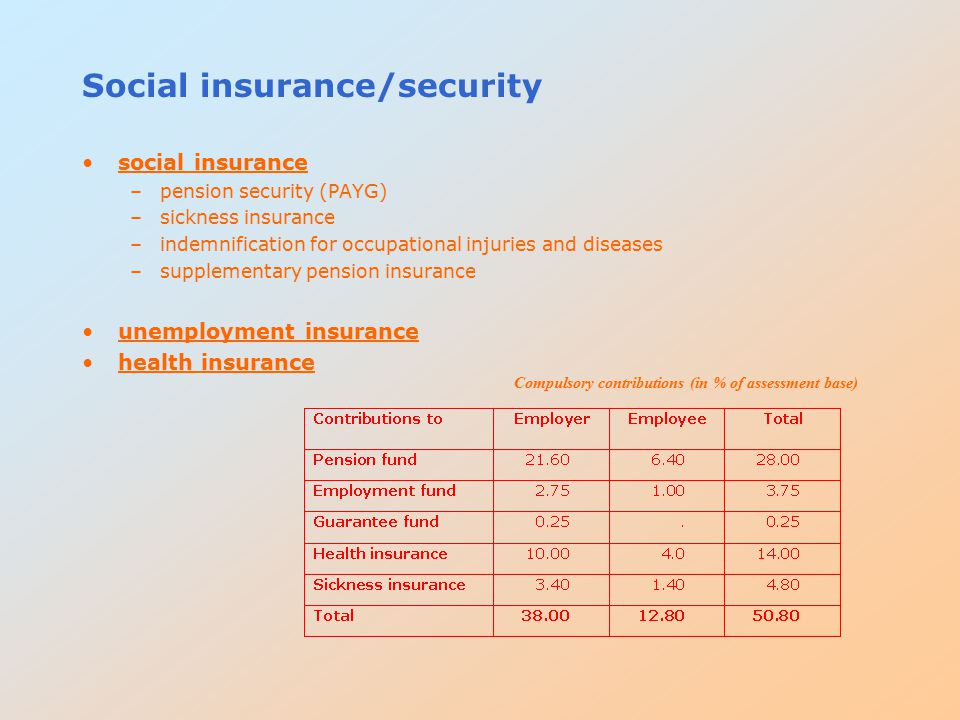 Social insurance/security social insurance –pension security (PAYG) –sickness insurance –indemnification for occupational injuries and diseases –suppl