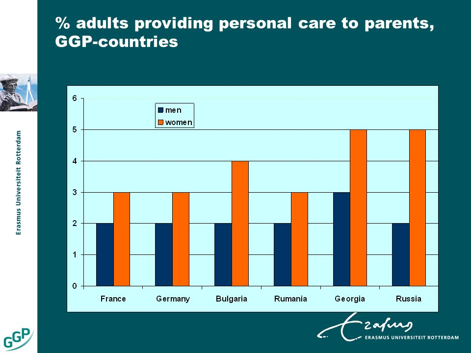 % adults providing personal care to parents, GGP-countries