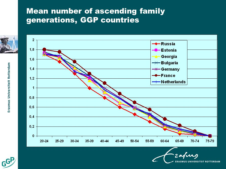 Mean number of ascending family generations, GGP countries