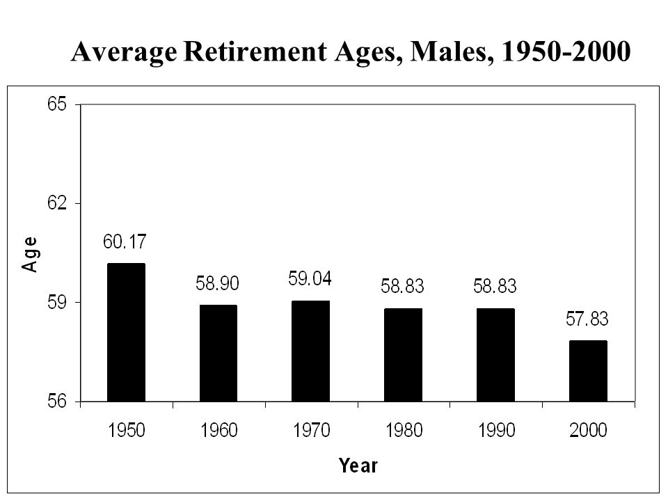 Average Retirement Ages, Males, 1950-2000