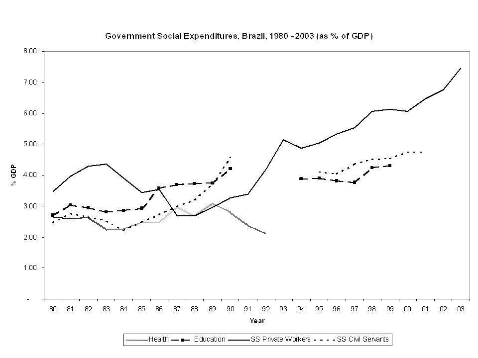 Social Expenditures in Brazil (%GNP) 0% 1% 2% 3% 4% 5% 6% 7% 8% 9% 19801981198219831984198519861987198819891990 Social Security Health Education