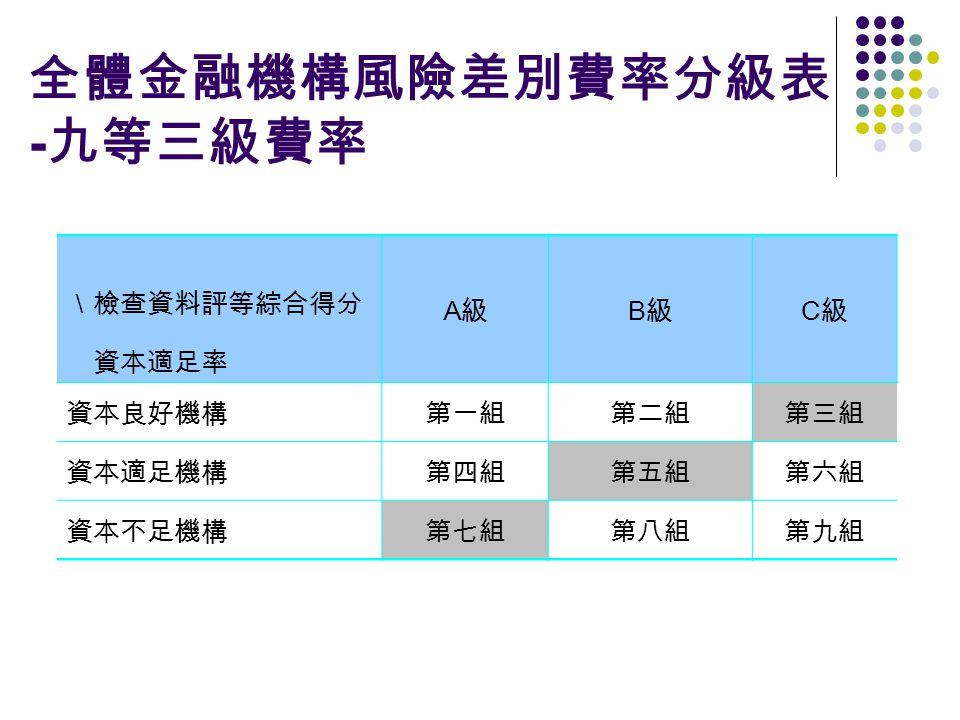 全體金融機構風險差別費率分級表 - 九等三級費率 \檢查資料評等綜合得分 A級A級 B級B級 C級C級 資本適足率 資本良好機構第一組第二組第三組 資本適足機構第四組第五組第六組 資本不足機構第七組第八組第九組