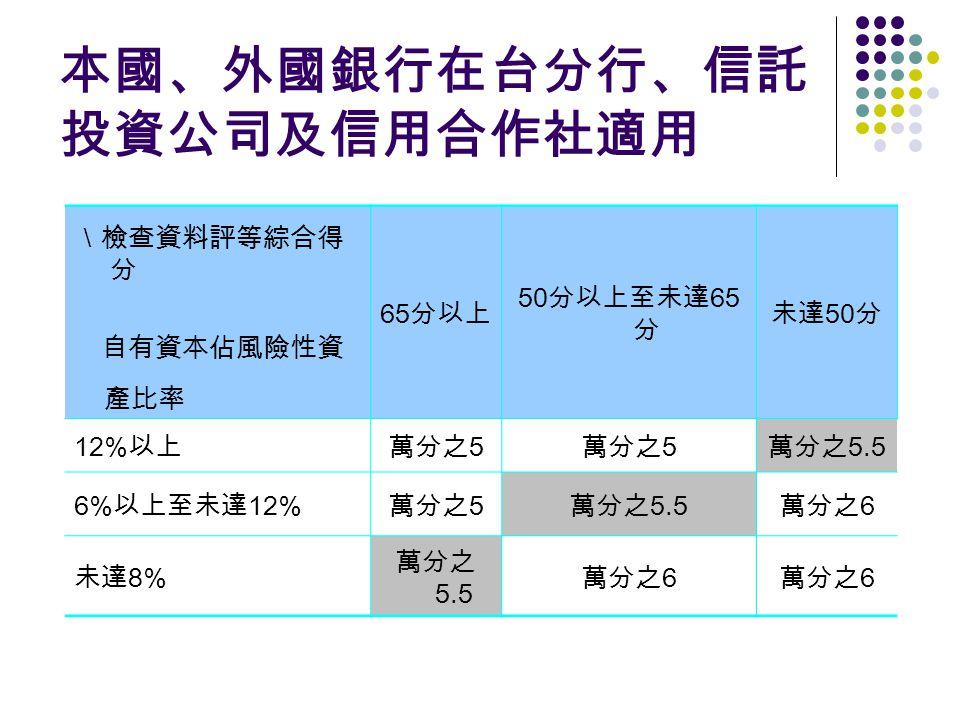 本國、外國銀行在台分行、信託 投資公司及信用合作社適用 \檢查資料評等綜合得 分 65 分以上 50 分以上至未達 65 分 未達 50 分 自有資本佔風險性資 產比率 12% 以上萬分之 5 萬分之 5.5 6% 以上至未達 12% 萬分之 5 萬分之 5.5 萬分之 6 未達 8% 萬分之 5.