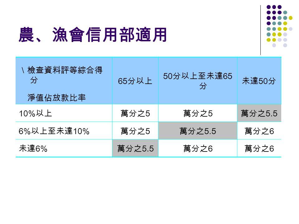 農、漁會信用部適用 \檢查資料評等綜合得 分 65 分以上 50 分以上至未達 65 分 未達 50 分 淨值佔放款比率 10% 以上萬分之 5 萬分之 5.5 6% 以上至未達 10% 萬分之 5 萬分之 5.5 萬分之 6 未達 6% 萬分之 5.5 萬分之 6